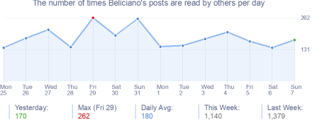How many times Beliciano's posts are read daily
