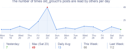 How many times old_grouch's posts are read daily
