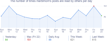 How many times marblmom's posts are read daily