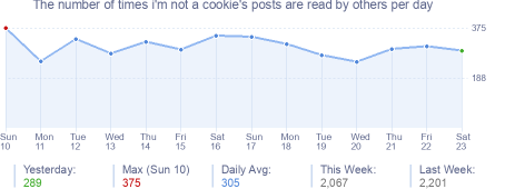 How many times i'm not a cookie's posts are read daily