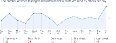 How many times losangelesdowntownchick's posts are read daily