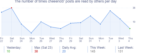 How many times cheeerioS's posts are read daily