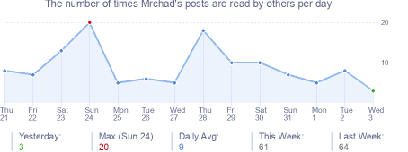 How many times Mrchad's posts are read daily