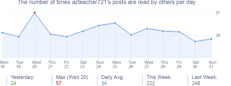 How many times azteacher721's posts are read daily