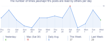 How many times jasonapr78's posts are read daily
