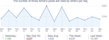 How many times filihok's posts are read daily