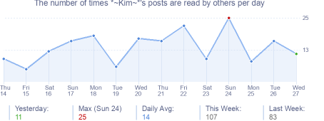 How many times *~Kim~*'s posts are read daily