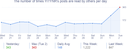 How many times YITYNR's posts are read daily