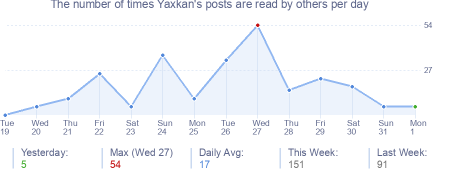 How many times Yaxkan's posts are read daily