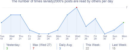 How many times lavlady2000's posts are read daily