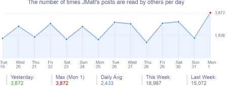 How many times JMatl's posts are read daily