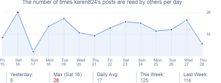 How many times karen824's posts are read daily