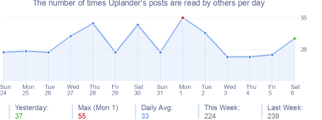 How many times Uplander's posts are read daily