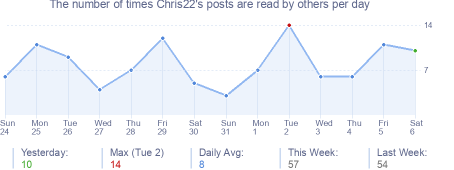 How many times Chris22's posts are read daily