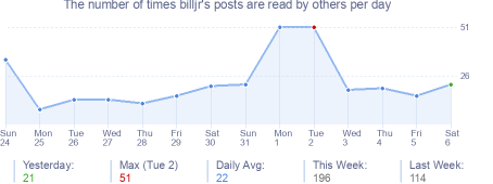 How many times billjr's posts are read daily
