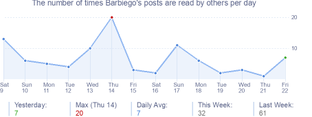 How many times Barbiego's posts are read daily