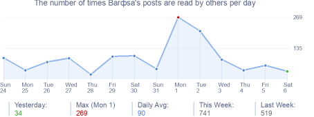 How many times Barфsa's posts are read daily