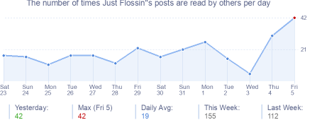 How many times Just Flossin''s posts are read daily
