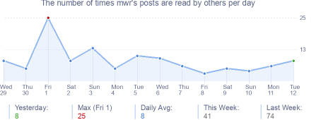 How many times mwr's posts are read daily