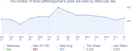 How many times jeffdoorgunner's posts are read daily