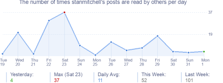 How many times stanmitchell's posts are read daily