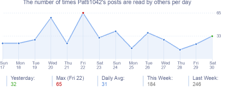 How many times Patti1042's posts are read daily