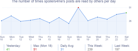 How many times spoilers4me's posts are read daily