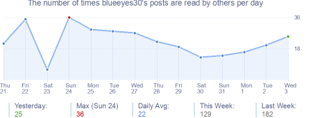 How many times blueeyes30's posts are read daily