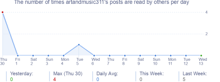 How many times artandmusic311's posts are read daily