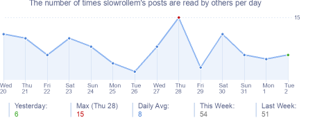 How many times slowrollem's posts are read daily