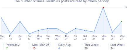 How many times Zarah19's posts are read daily