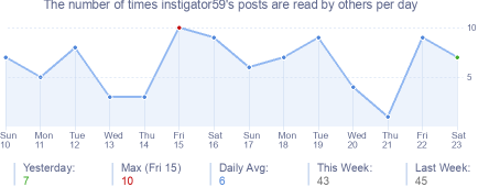 How many times instigator59's posts are read daily