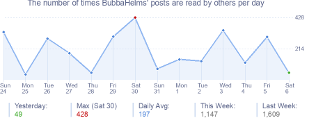 How many times BubbaHelms's posts are read daily