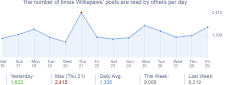 How many times Williepaws's posts are read daily