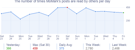 How many times MoMark's posts are read daily