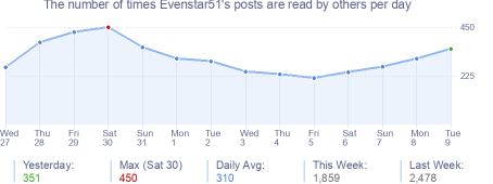 How many times Evenstar51's posts are read daily