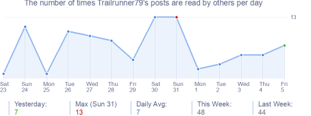 How many times Trailrunner79's posts are read daily