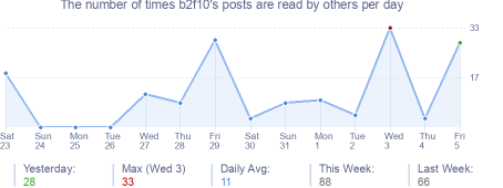 How many times b2f10's posts are read daily