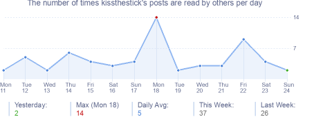 How many times kissthestick's posts are read daily