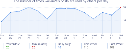 How many times walkin2e's posts are read daily