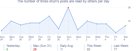 How many times khyn's posts are read daily