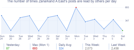 How many times Zanarkand A East's posts are read daily