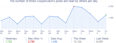 How many times CouponJack's posts are read daily