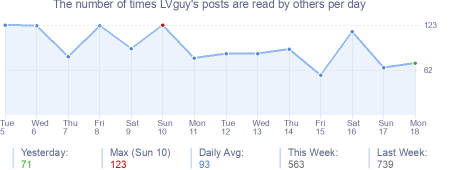 How many times LVguy's posts are read daily