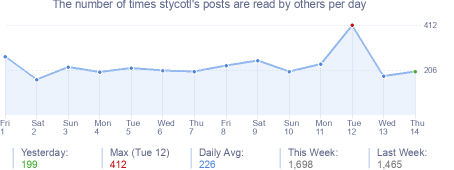How many times stycotl's posts are read daily