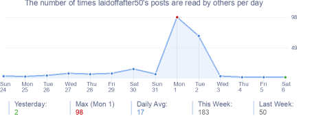 How many times laidoffafter50's posts are read daily
