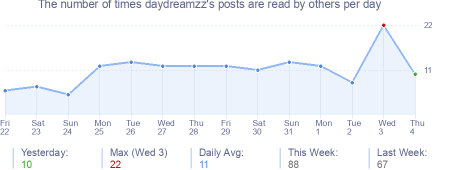 How many times daydreamzz's posts are read daily
