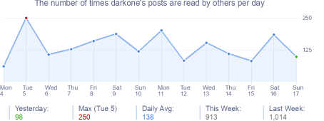 How many times darkone's posts are read daily