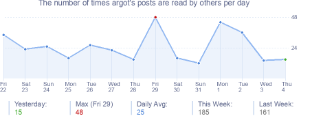 How many times argot's posts are read daily