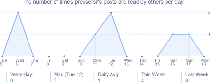 How many times pressersr's posts are read daily
